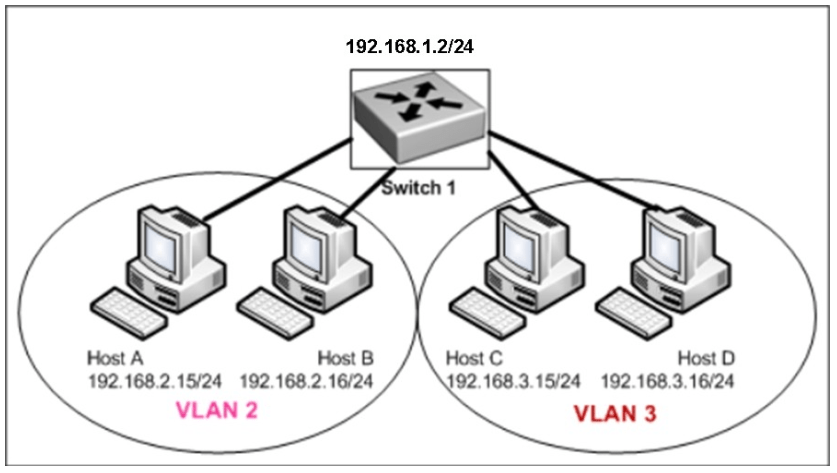 High Pass Rate With Latest Cisco 100-105 Dumps Exam
