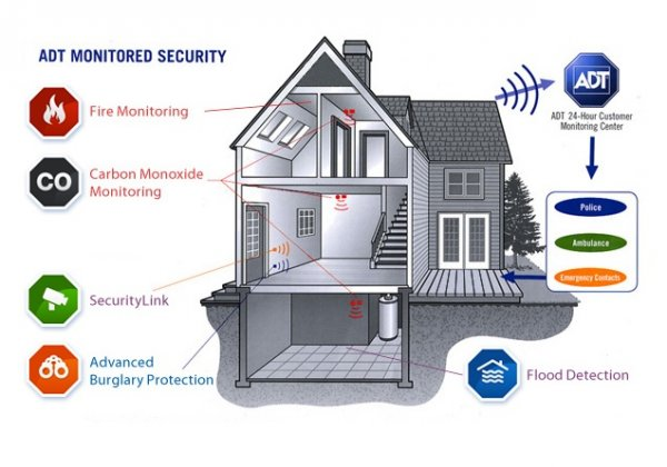 Should You Go With A Smart Alarm System Or More Traditional One. Adt Security System. Wiring. Adt Home Alarm System Diagrams At Scoala.co