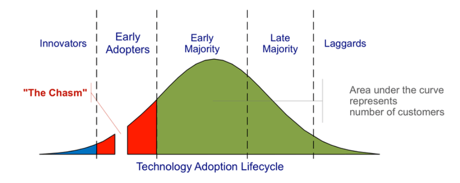 Rate of tech adoption