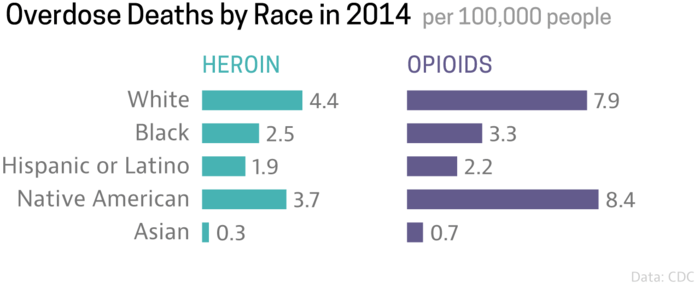 heroin_opioids_race