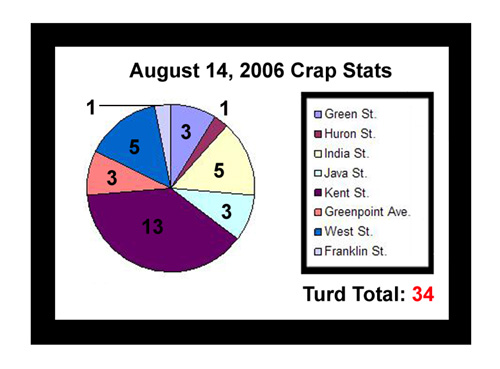 August 14, 2006 Crap Stats