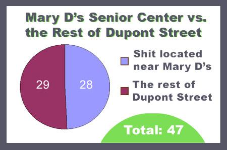 Mary D's