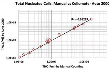 Easily Transition from Manual Cell Counting to Automated