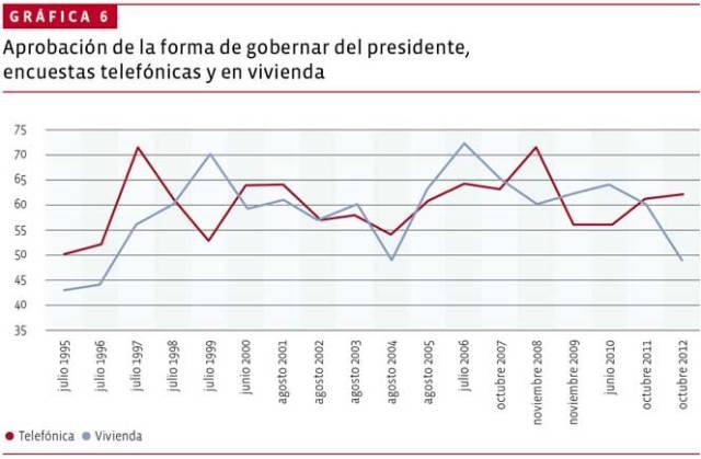 01-presidentes-grafica-6