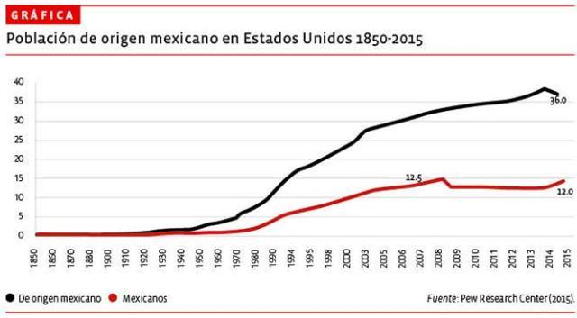 que origen somos los mexicanos