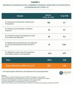 Cuadro 3. Medidas económicas del Gobierno Federal Mexicano en atención a la pandemia de COVID-19