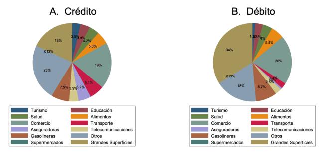 Figura 1. Proporción del gasto total en cada giro económico
