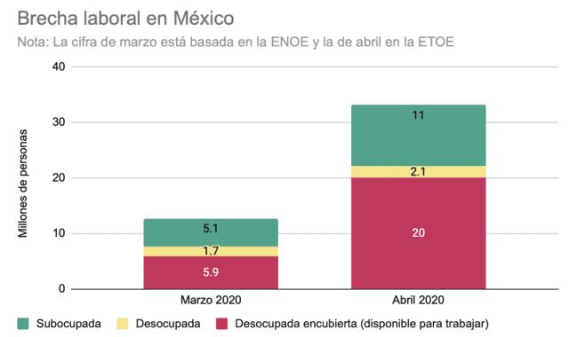 Brecha laboral en México