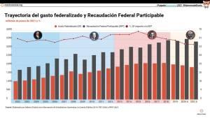 Trayectoria del gasto federalizado y Recaudación Federal Participable