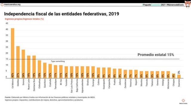 Independencia fiscal de las entidades federativas, 2019