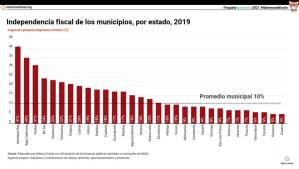 Independencia fiscal de los municipios, por estado, 2019