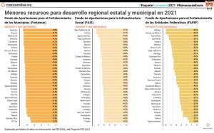 Menores recursos para desarrollo regional estatal y municipal en 2021