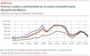 Precios crudos y combustóleo en la costa norteamericana del golfo de México