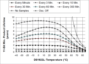 What is the Average Battery Life of a micro-T Temperature