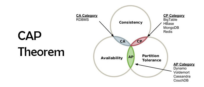 What is CAP theorem? CAP Theorem and Distributed Database