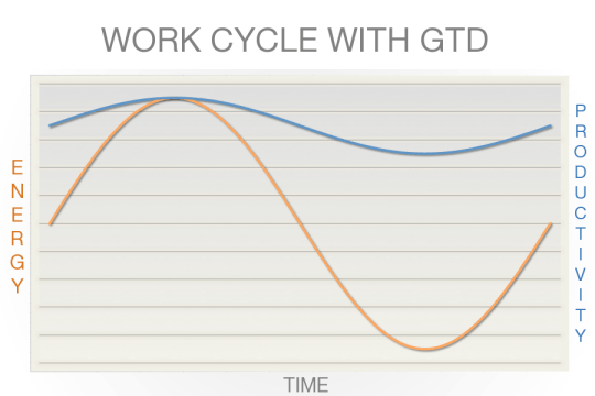 Energy Productivity With GTD