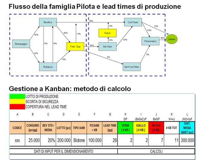 Impostazione nuovo modello produttivo in ottica Lean production e implementazione famiglia pilota
