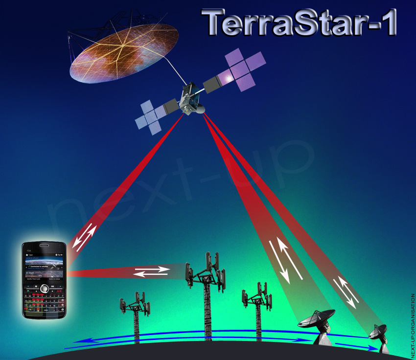 https://i0.wp.com/www.next-up.org/images/TerraStar1_Satellite_Telephonie_Mobile_USA_850.jpg