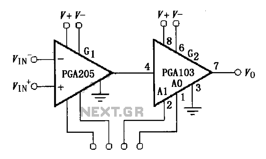 Constituted by the PGA103 programmable gain