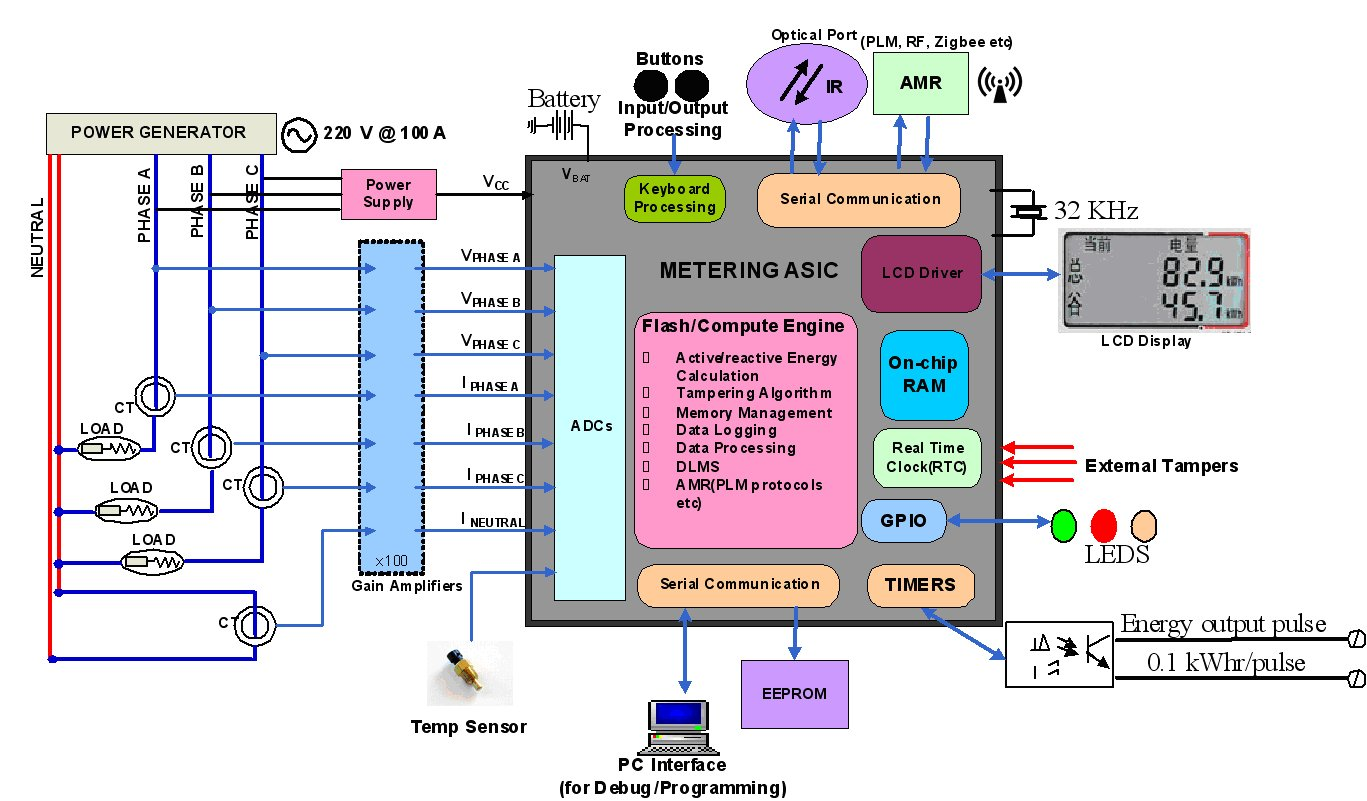 digital energy meter wiring diagram delco remy distributor gt circuits prevent tampering in meters l40002
