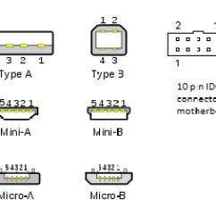 Mini Usb Plug Wiring Diagram For Boat Trailer 2 Pin Schematic 9 To Wire 0 Configuration