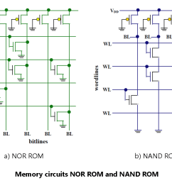 memory circuits nor rom and nand rom [ 1140 x 794 Pixel ]