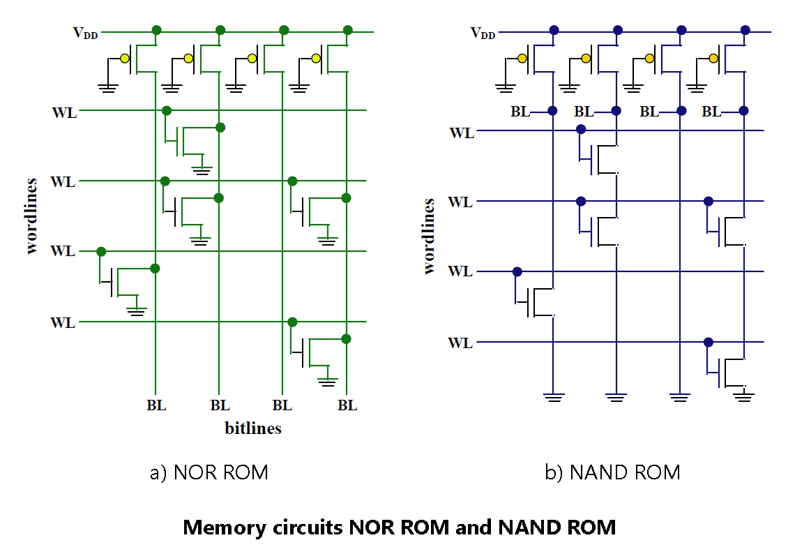hight resolution of memory circuits nor rom and nand rom