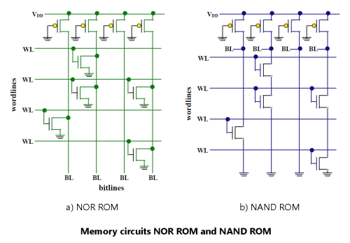 small resolution of memory circuits nor rom and nand rom