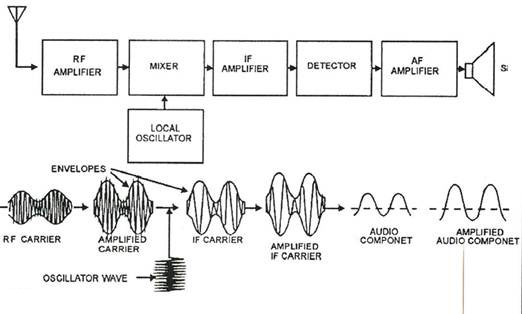 Am Transmitter Block Diagram Of, Am, Free Engine Image For
