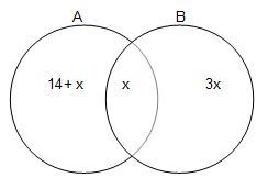 Draw a Venn diagram to illustrate the information. Sets