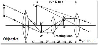 1. Describe the pinciple and working of a telesacope. 2