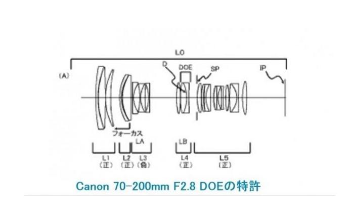Canon brevetta un nuovo 70-200mm