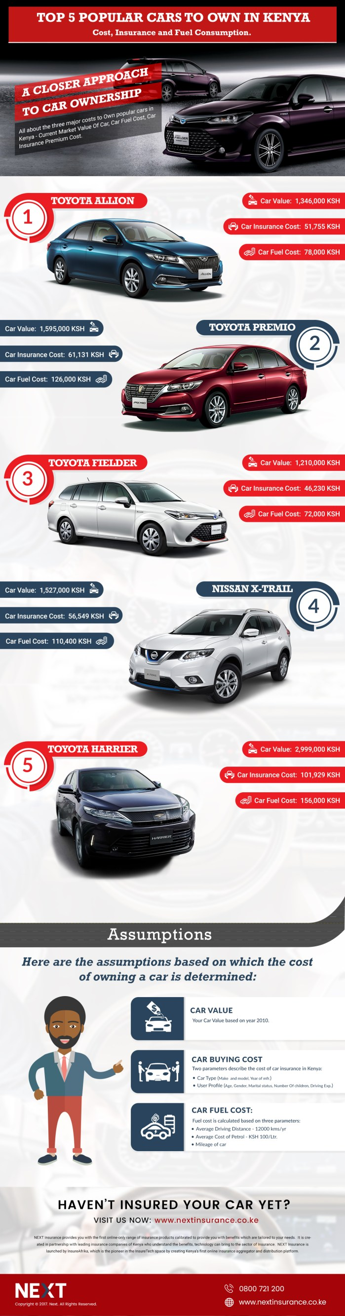 Car Ownership Cost For Popular Cars In Kenya - Series 1 (Infographic)