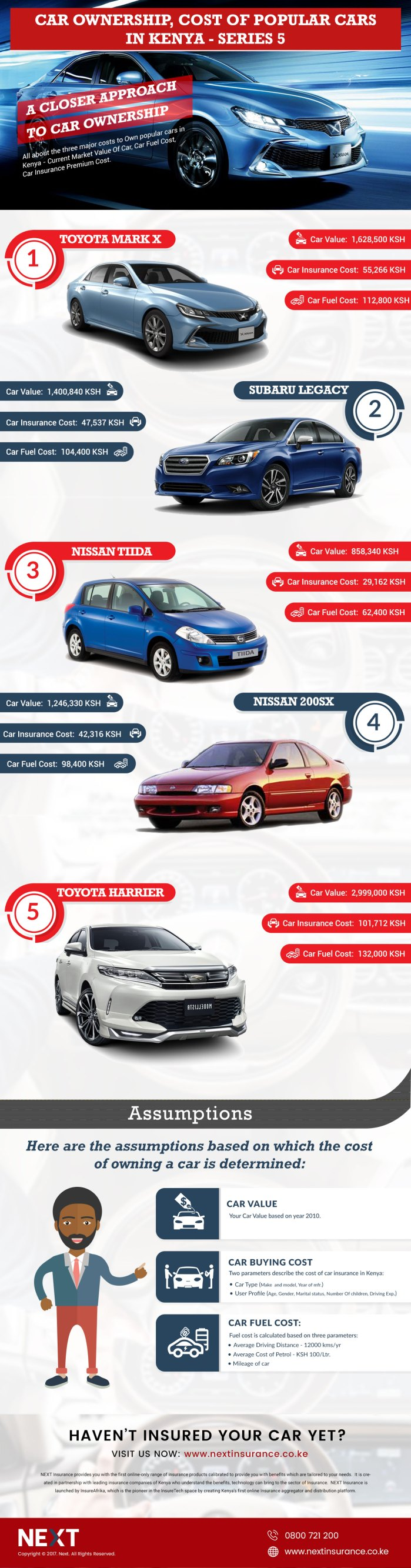 Car Ownership Cost, Top 5 Cars in Kenya Infographic - Series 5