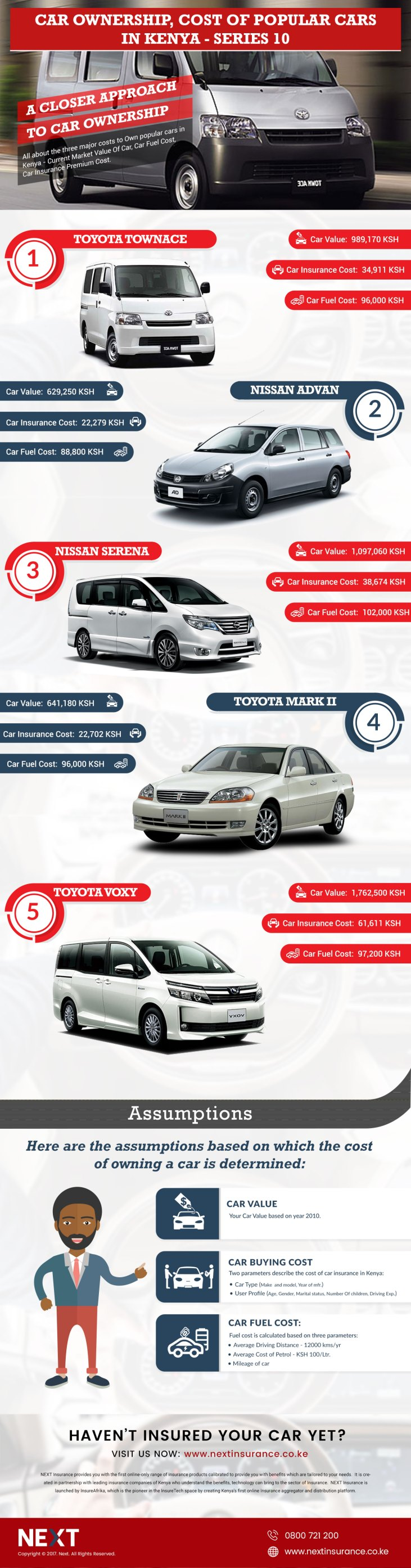 Car Ownership Cost, Top 5 Cars in Kenya Infographic – Series 10