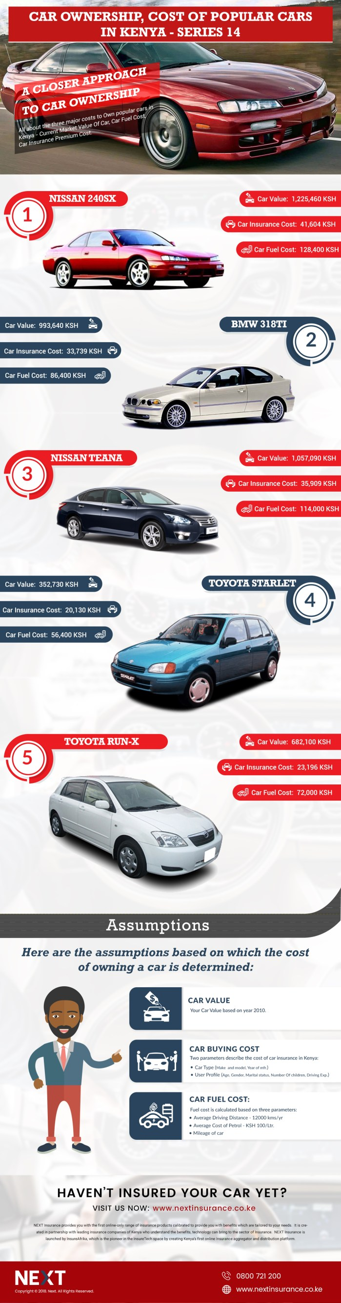 Car Ownership Cost, Top 5 Cars in Kenya Infographic – Series 14