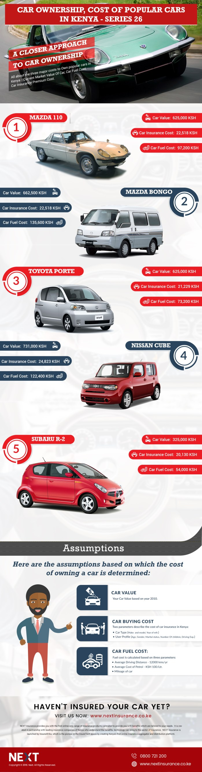 Car Ownership Cost Kenya 🚗 Infographic #26