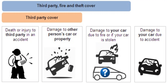 What Is Third Party, Fire And Theft?