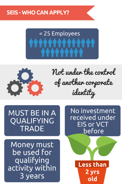 SEIS scheme - Who can apply - Less than 25 employees, not under the control of another corporate identity, in a qualifying trade, no investment received under EIS or VCT before, money used in qualifying within 3 years, less than 2 years old.