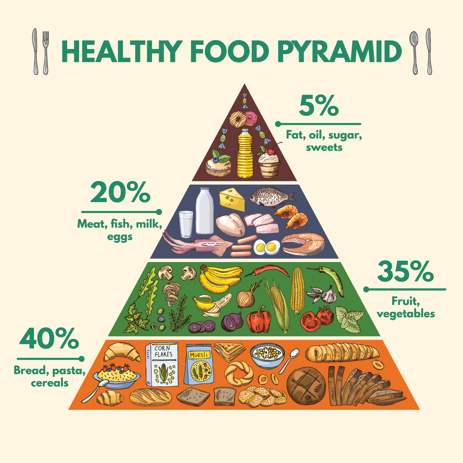 Is The Food Pyramid Still Relevant