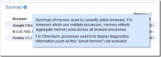 summary_chrome_memory