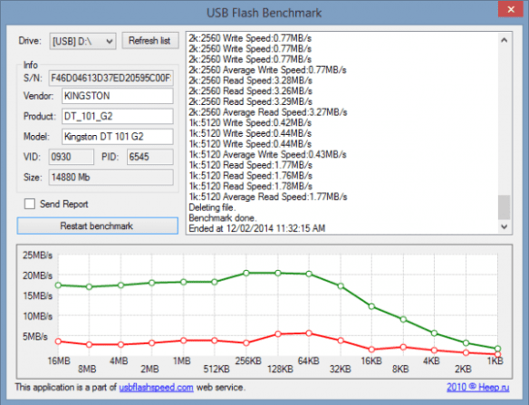 USB Flash Benchmark - Kinston