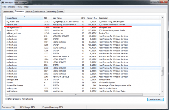 Task Manager PID