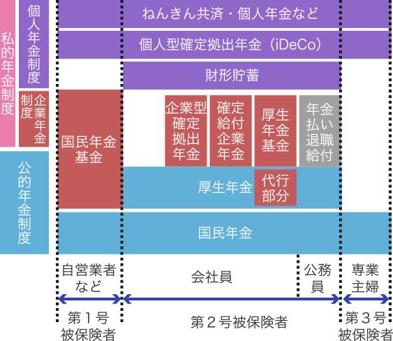 年金制度図
