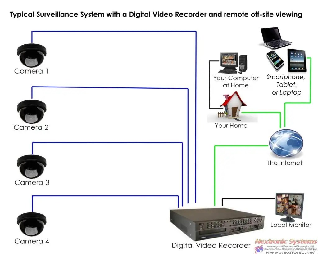 Cctv surveillance system diagram download wiring diagrams remote access to a cctv system u2022 security alarm cctv monitoring rh nextronicsystems com cctv camera system block diagram cctv camera system circuit ccuart Choice Image