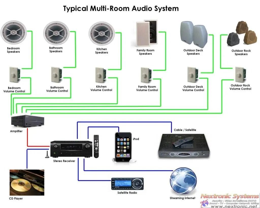 wiring multi room speaker system fav wiring diagram Multi Room Audio Setup