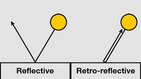 Retroreflective Markers