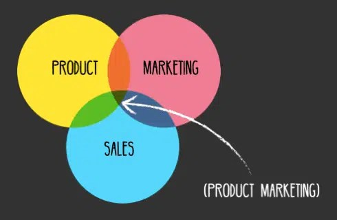 What is product marketing ?