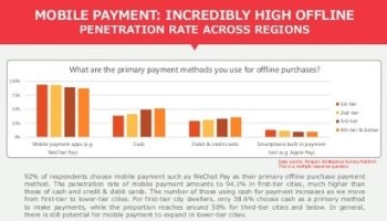 WeChat Pay reports 500% increase in transaction volumes • NFCW