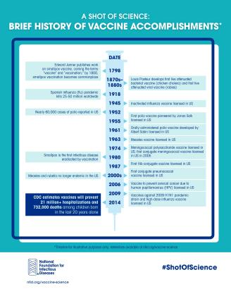 A Shot of History Infographic Timeline Graphic